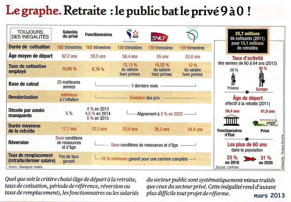 Retraites public versus privé