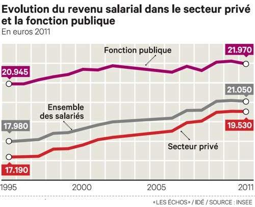 Rémunération privé versus public