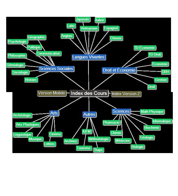 Carte des cours universitaires pour apprendre en ligne (map)